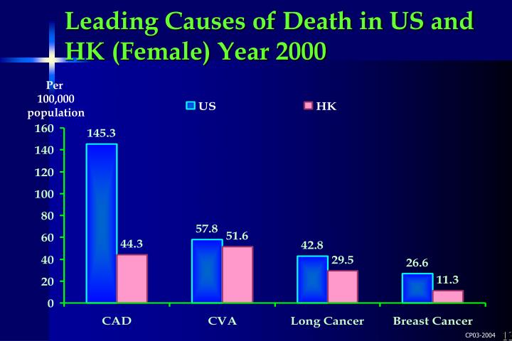 Leading Causes of Death in US and HK (Female) Year 2000