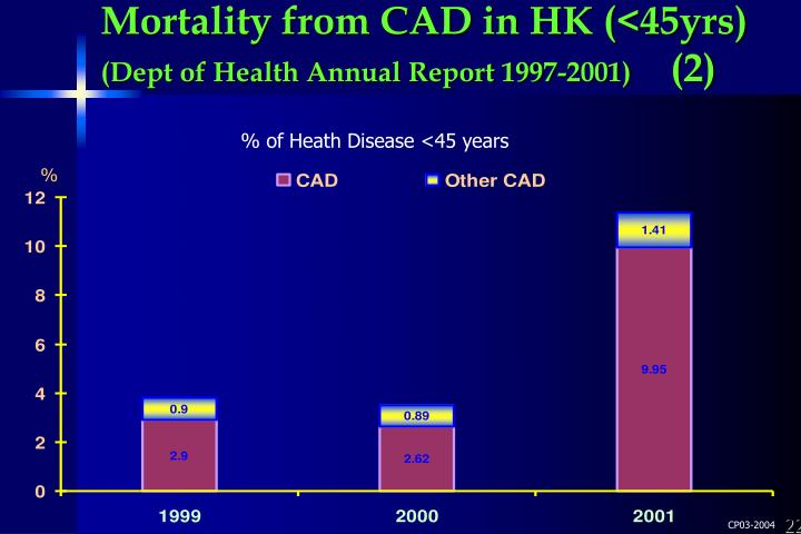 Mortality from CAD in HK (<45yrs)