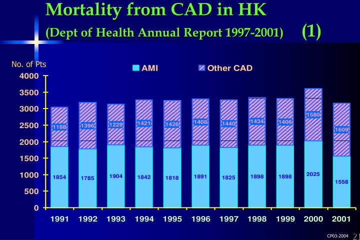 Mortality from CAD in HK