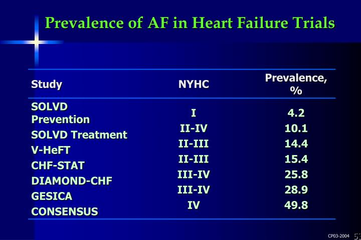 Prevalence of AF in Heart Failure Trials