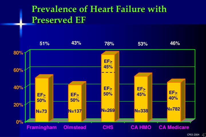 Prevalence of Heart Failure with Preserved EF