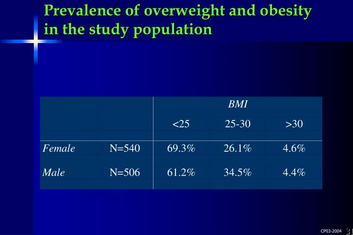 Prevalence of overweight and obesity in the study population