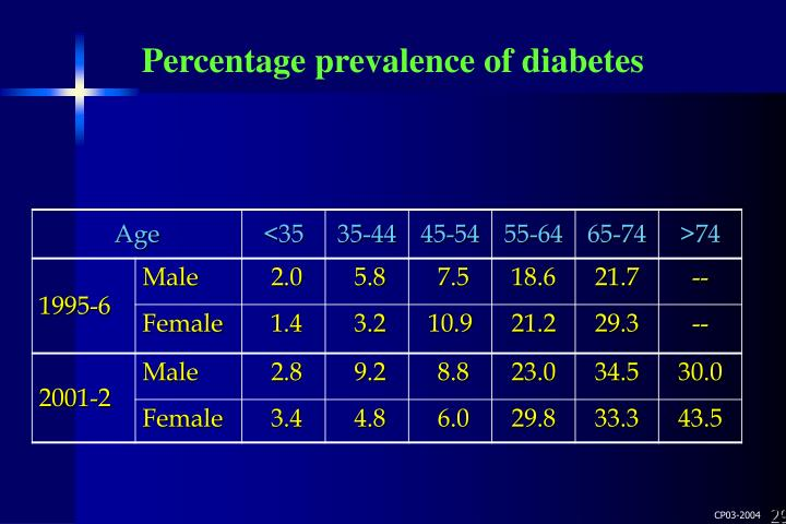 Percentage prevalence of diabetes