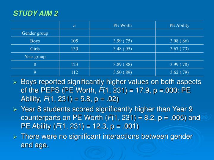 STUDY AIM 2