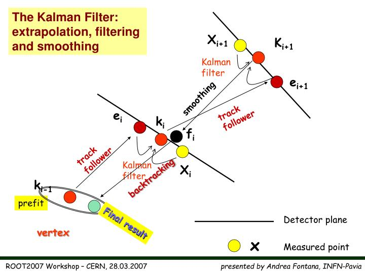 The Kalman Filter: