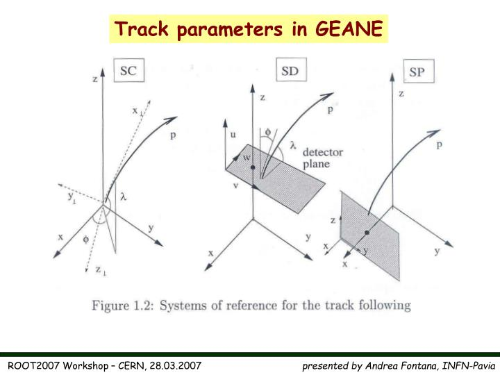 Track parameters in GEANE