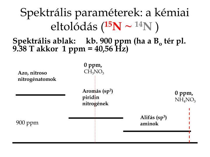 Spektrális paraméterek: a kémiai eltolódás (