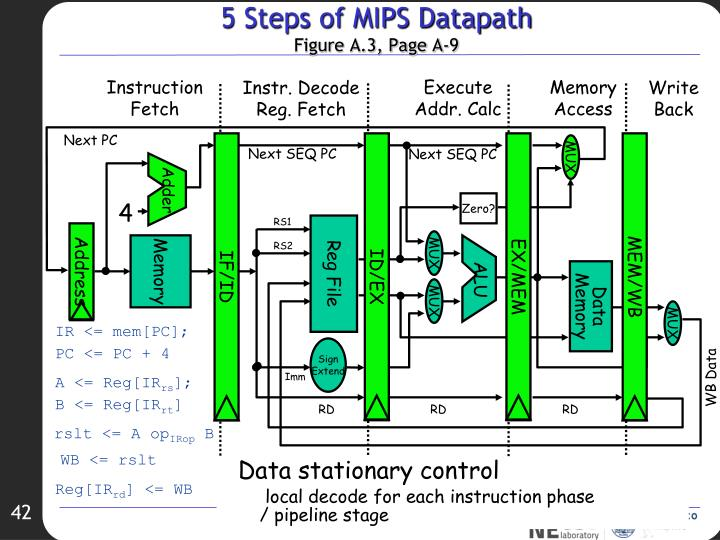 5 Steps of MIPS Datapath