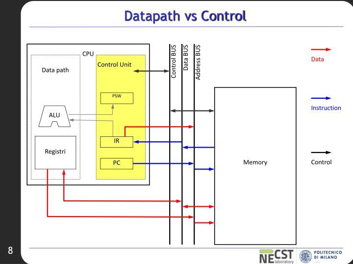 Datapath vs Control