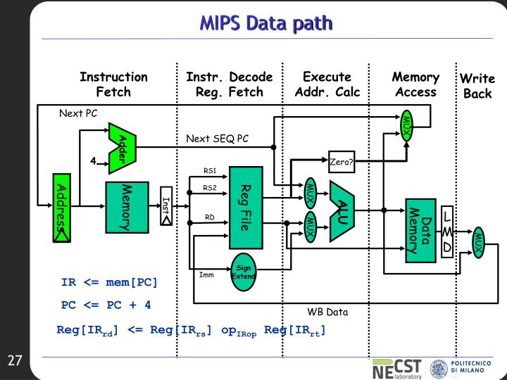 MIPS Data path
