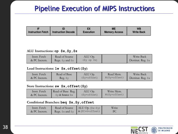 Pipeline Execution of MIPS Instructions