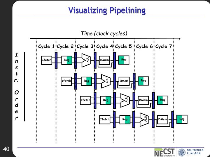 Visualizing Pipelining