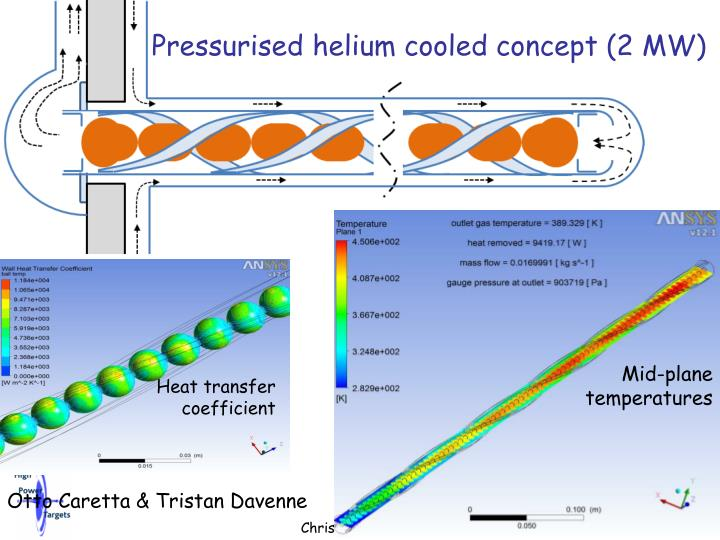 Pressurised helium cooled concept (2 MW)