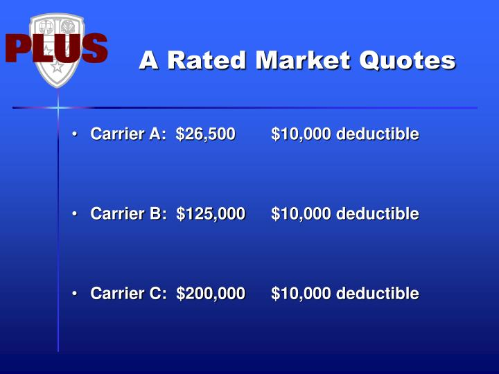 A Rated Market Quotes
