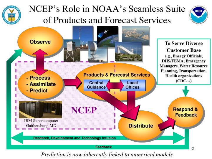 NCEP's Role in NOAA's Seamless Suite     of Products and Forecast Services
