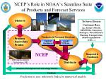 ncep s role in noaa s seamless suite of products and forecast services
