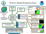 noaa s model production suite