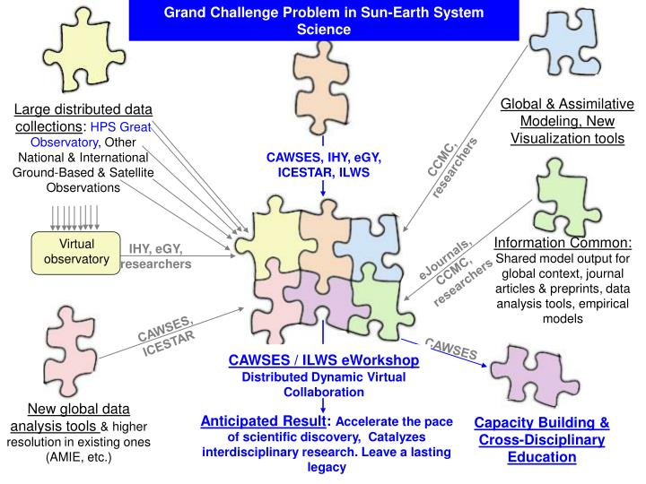 Grand Challenge Problem in Sun-Earth System Science