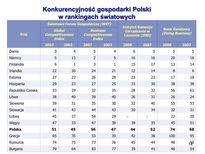 Konkurencyjność gospodarki Polski