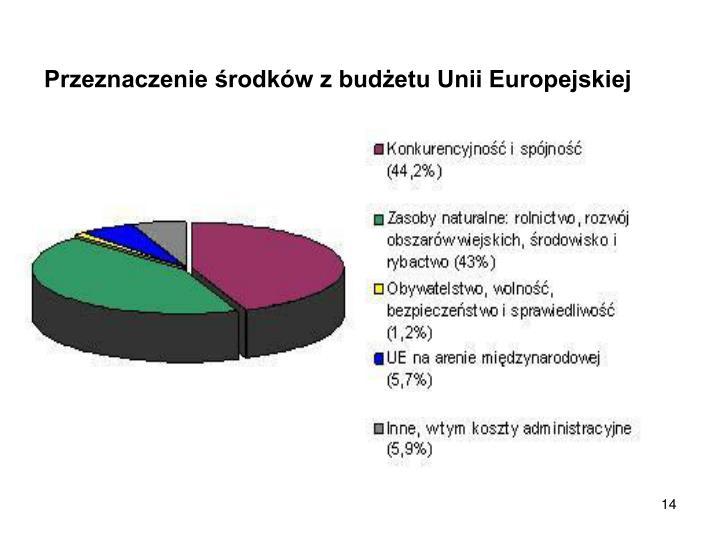 Przeznaczenie środków z budżetu Unii Europejskiej