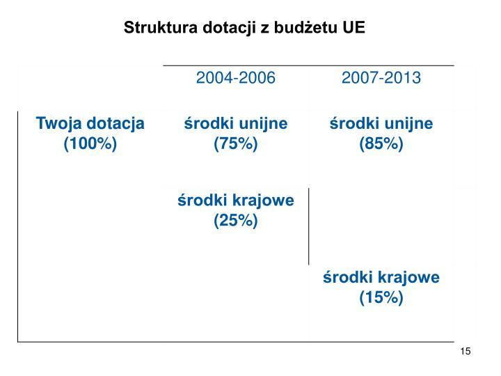 Struktura dotacji z budżetu UE