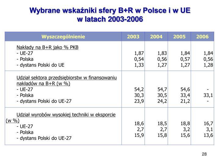 Wybrane wskaźniki sfery B+R w Polsce i w UE