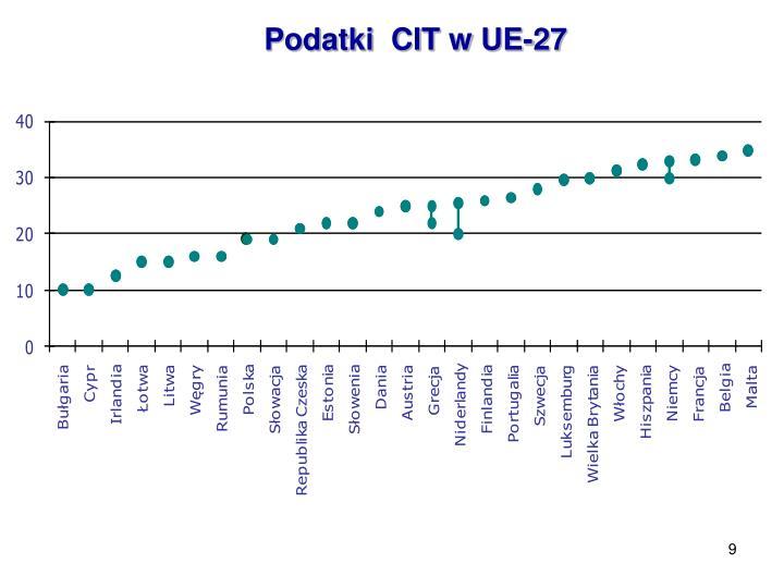 Podatki  CIT w UE-27