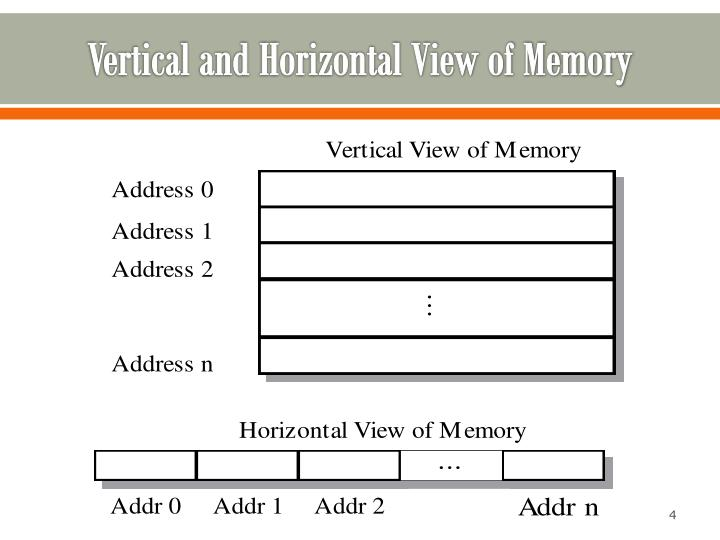 Vertical and Horizontal View of Memory