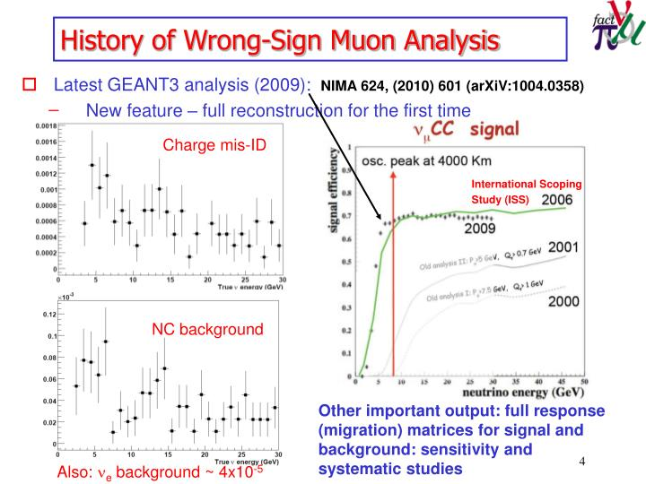 History of Wrong-Sign Muon Analysis