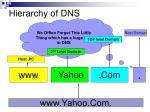 hierarchy of dns1