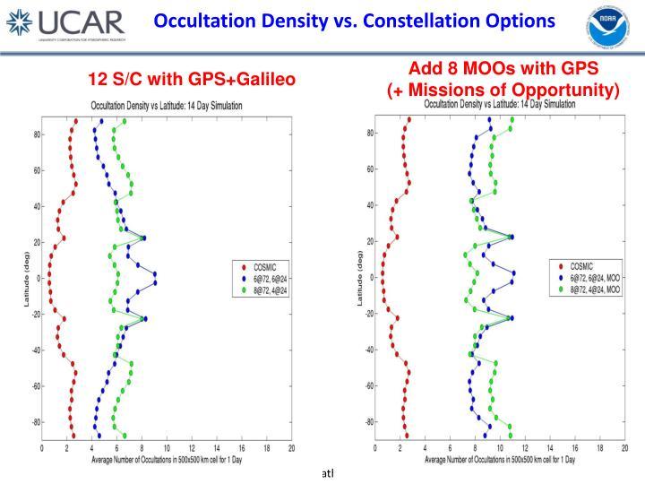 Occultation Density vs. Constellation Options