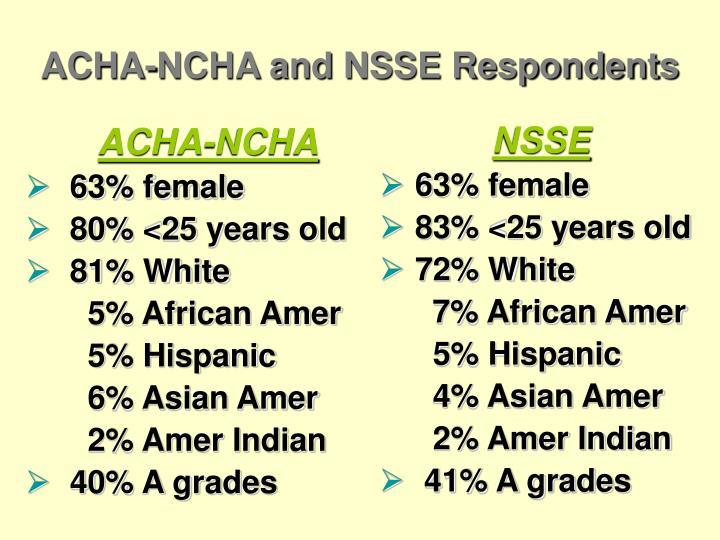 ACHA-NCHA
