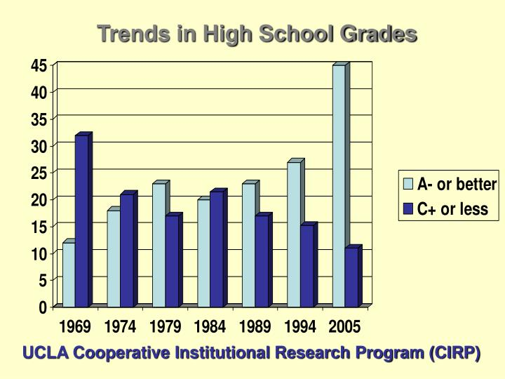 Trends in High School Grades