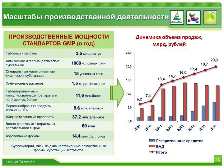 Масштабы производственной деятельности
