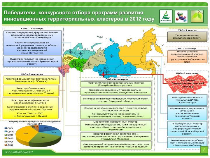 Победители  конкурсного отбора программ развития инновационных территориальных кластеров в 2012 году