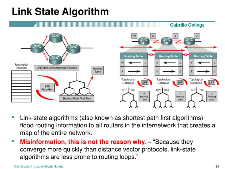 Link State Algorithm