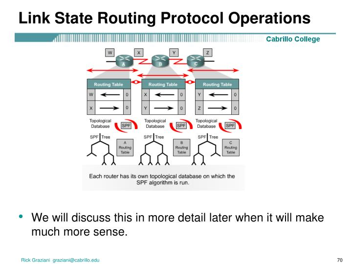 Link State Routing Protocol Operations