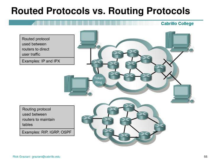 Routed Protocols vs. Routing Protocols