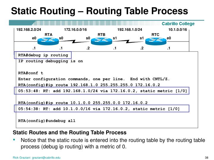 Static Routing – Routing Table Process