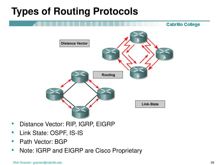 Types of Routing Protocols