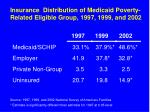 insurance distribution of medicaid poverty related eligible group 1997 1999 and 2002