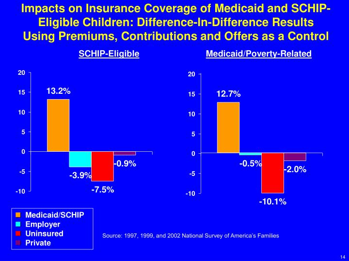 Impacts on Insurance Coverage of Medicaid and SCHIP-Eligible Children: Difference-In-Difference Results Using Premiums, Contributions and Offers as a Control