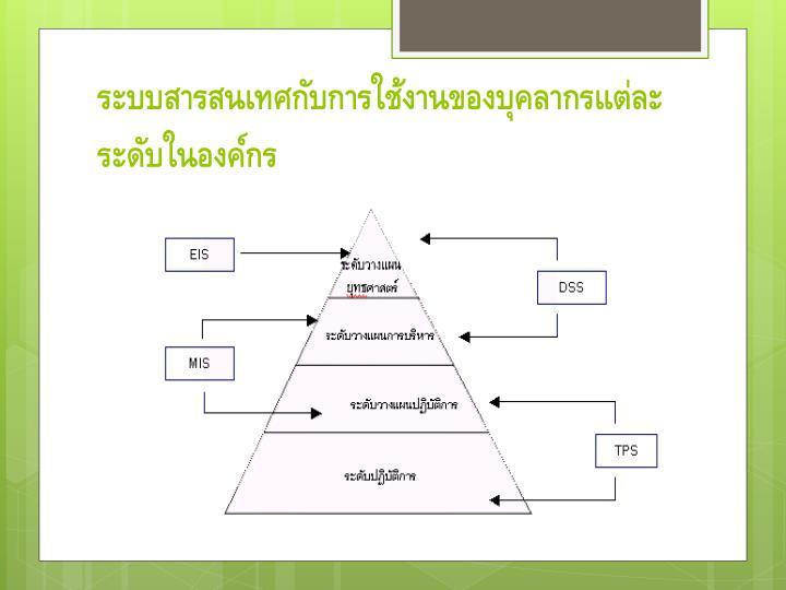 ระบบสารสนเทศกับการใช้งานของบุคลากรแต่ละระดับในองค์กร