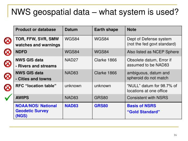 NWS geospatial data – what system is used?