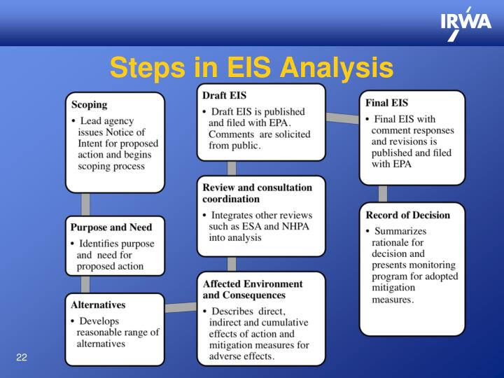 Steps in EIS Analysis
