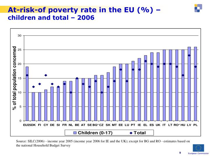 At-risk-of poverty rate in the EU (%) –