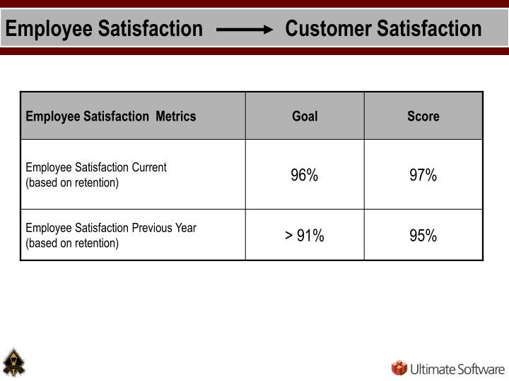Employee Satisfaction                Customer Satisfaction