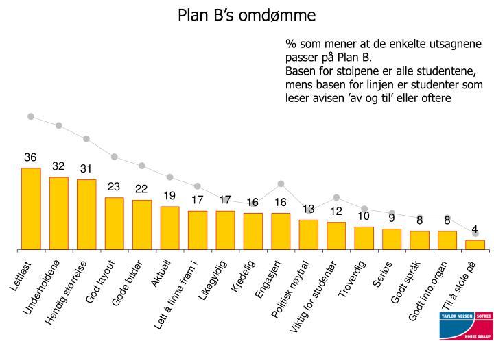 Plan B's omdømme