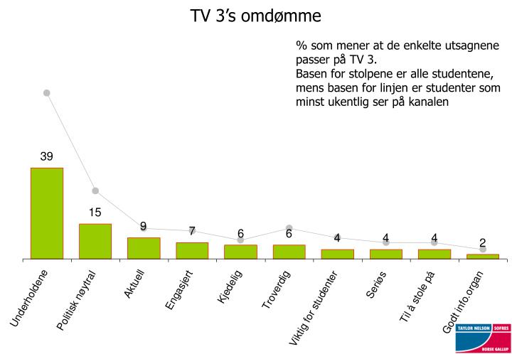 TV 3's omdømme