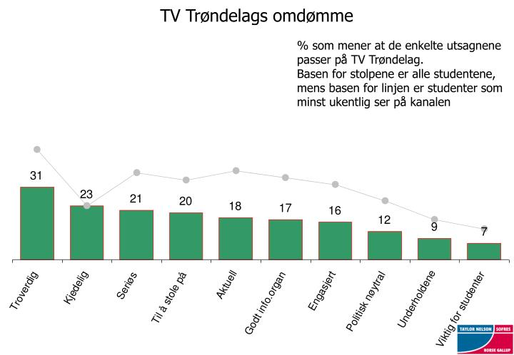 TV Trøndelags omdømme